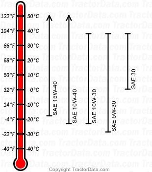 3203 diesel engine oil chart