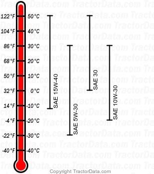 4400 diesel engine oil chart