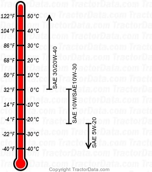4020 Hi-Crop diesel engine oil chart