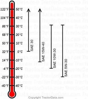 4600 diesel engine oil chart