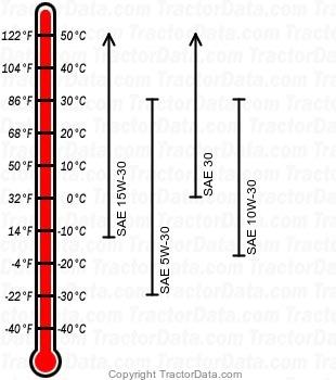 4510 diesel engine oil chart