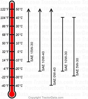 9530 diesel engine oil chart