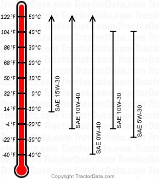 9630T diesel engine oil chart