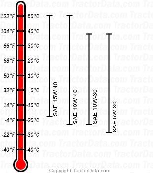 2305 diesel engine oil chart