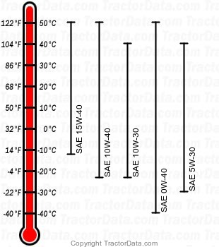 5603 diesel engine oil chart