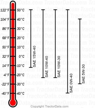 5045E diesel engine oil chart