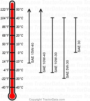 5105M diesel engine oil chart