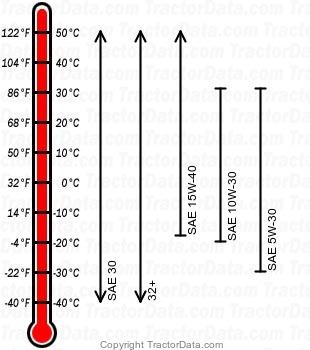 3005 diesel engine oil chart