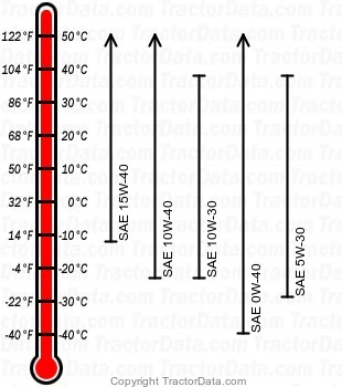 5315 diesel engine oil chart