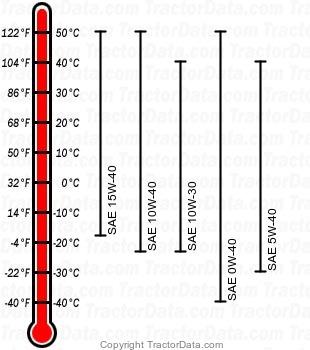 8225R diesel engine oil chart