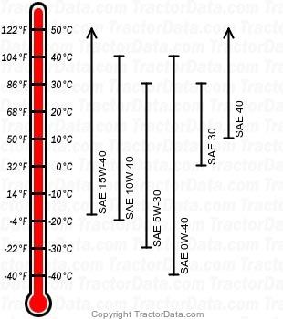 5820 diesel engine oil chart