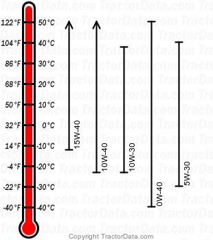 5090G diesel engine oil chart