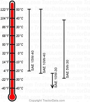 1023E diesel engine oil chart