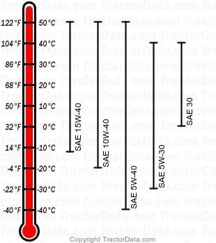 5320N diesel engine oil chart