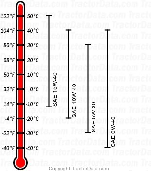 6520L diesel engine oil chart