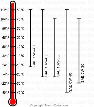 6125D diesel engine oil chart