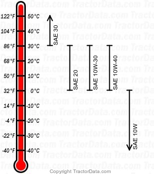 G152 diesel engine oil chart