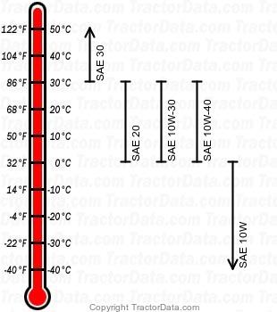 G154 diesel engine oil chart