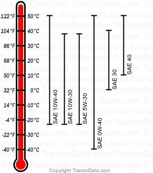 7715 diesel engine oil chart