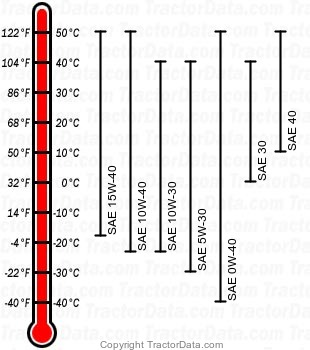 6125J diesel engine oil chart