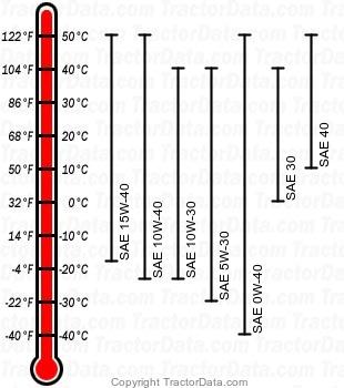 6110E diesel engine oil chart