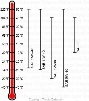 7505 diesel engine oil chart