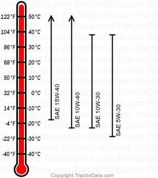 2032R diesel engine oil chart