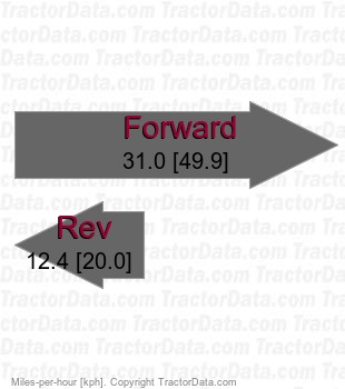 7310R AutoPowr IVT infinitely variable transmission speeds