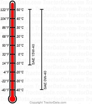 7230R diesel engine oil chart