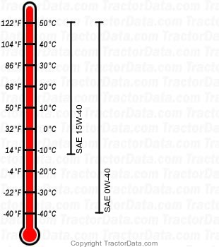 7250R diesel engine oil chart