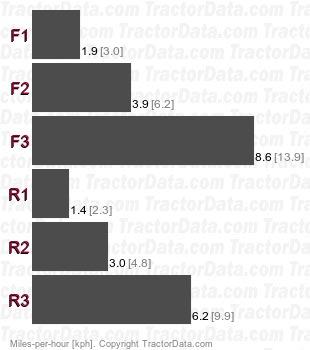 GT-21  hydrostatic speeds