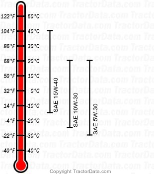 TS115 diesel engine oil chart