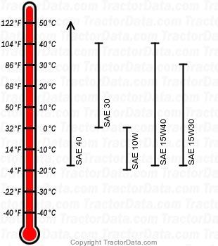 420 gasoline engine oil chart