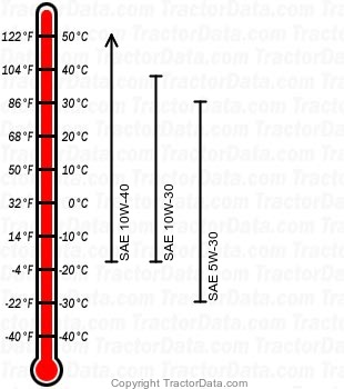 GT235 gasoline engine oil chart