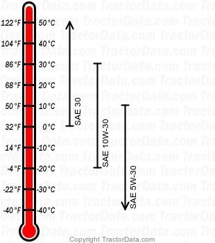 GT262 gasoline engine oil chart