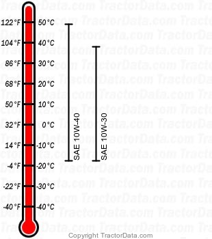 GX345 gasoline engine oil chart