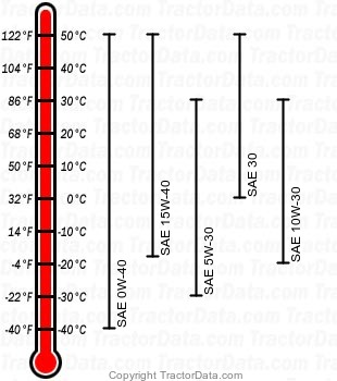GX355 diesel engine oil chart