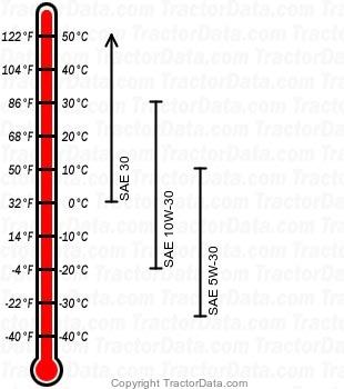 STX30 gasoline engine oil chart