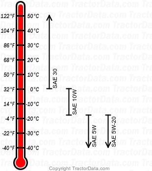 107 gasoline engine oil chart