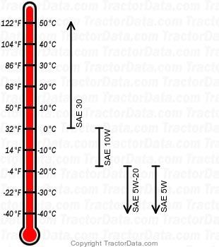 128 gasoline engine oil chart