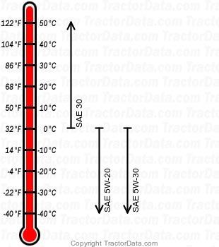 310 gasoline engine oil chart