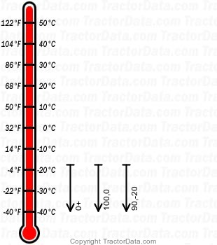 X729 gasoline engine oil chart