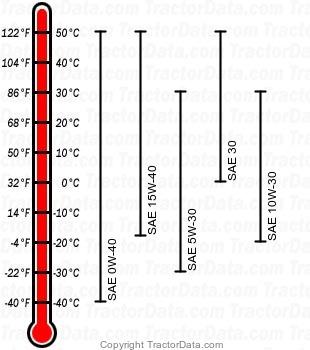 355D diesel engine oil chart