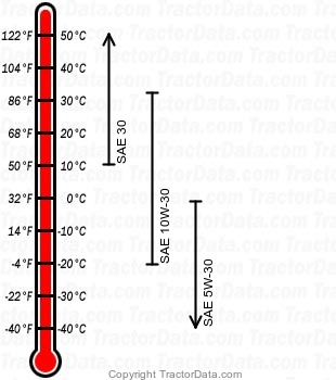 H2113 gasoline engine oil chart