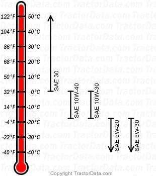 2082 gasoline engine oil chart