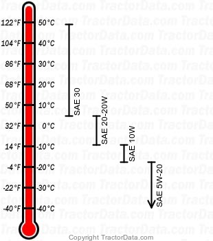 1455 gasoline engine oil chart