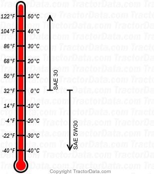 917.20390 T3000 gasoline engine oil chart
