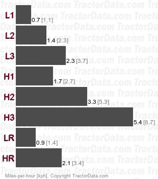 917.25151  belt-driven gear speeds