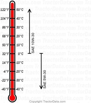 917.25155 gasoline engine oil chart
