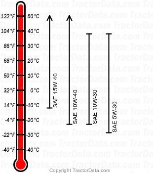 S130 gasoline engine oil chart